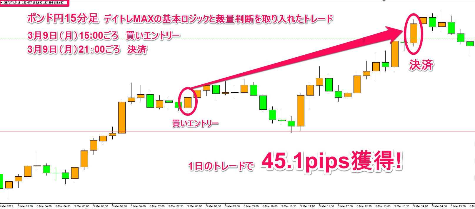 【2日目】3月9日(月)のトレード結果:ポンド円15分足(45.1pips獲得!)